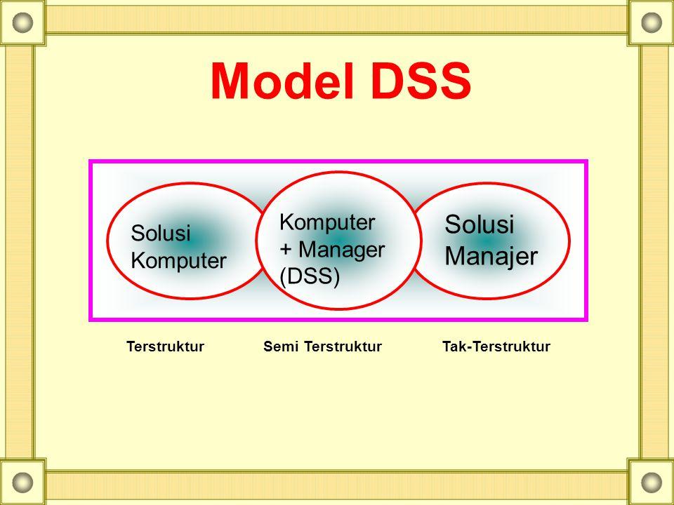 Model DSS Solusi Manajer Komputer Solusi + Manager Komputer (DSS)