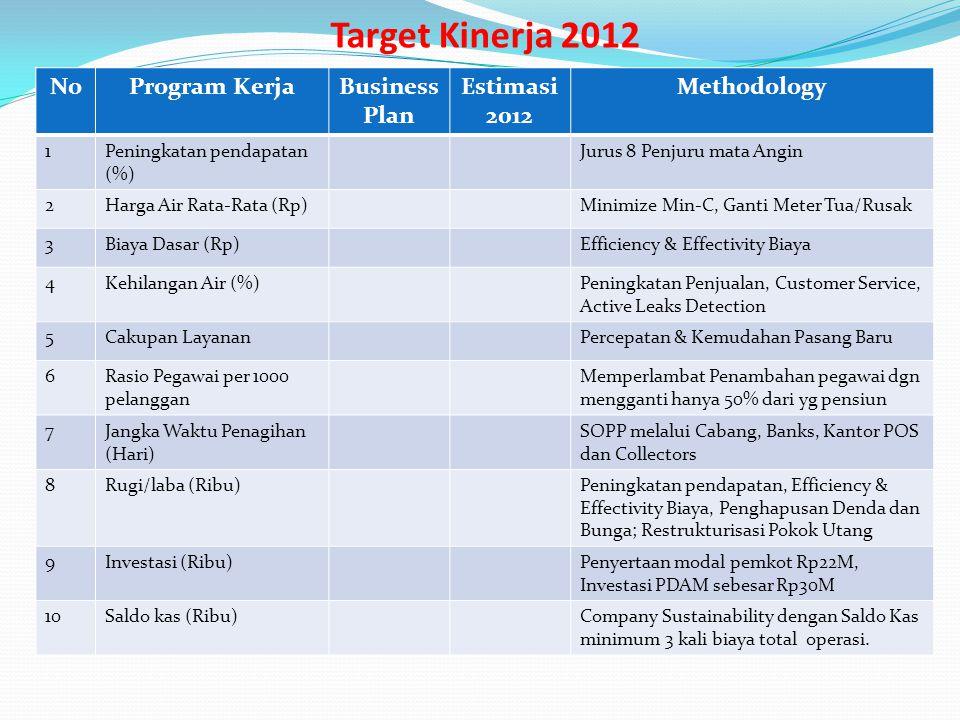 Target Kinerja 2012 No Program Kerja Business Plan Estimasi 2012