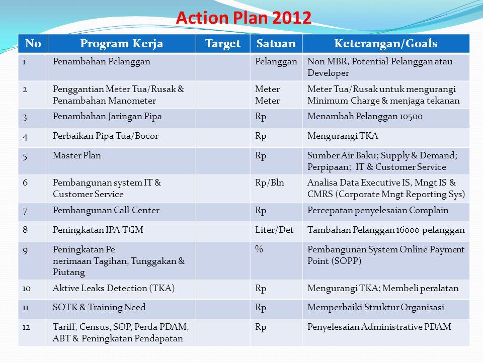 Action Plan 2012 No Program Kerja Target Satuan Keterangan/Goals 1