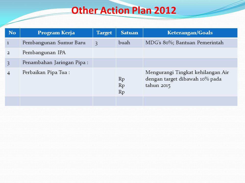 Other Action Plan 2012 No Program Kerja Target Satuan Keterangan/Goals