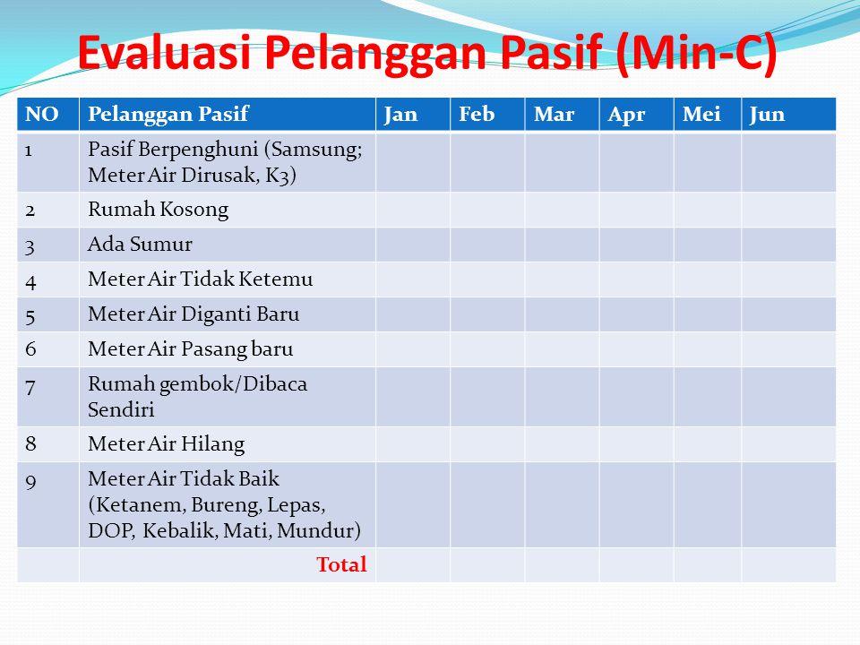 Evaluasi Pelanggan Pasif (Min-C)