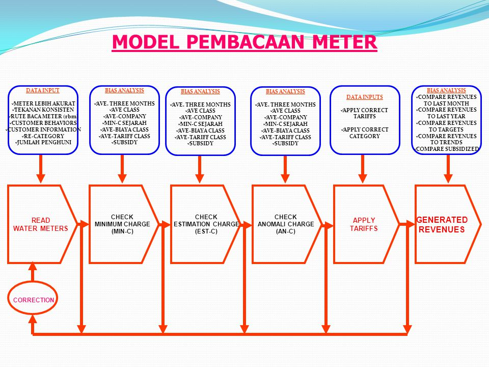 MODEL PEMBACAAN METER GENERATED REVENUES READ APPLY WATER METERS