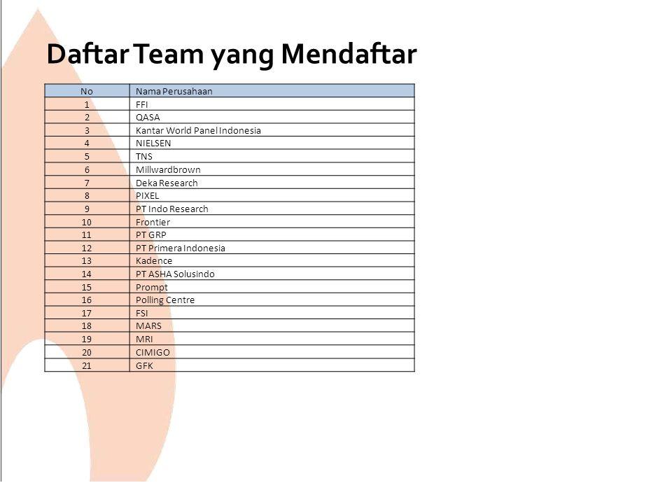 Daftar Team yang Mendaftar