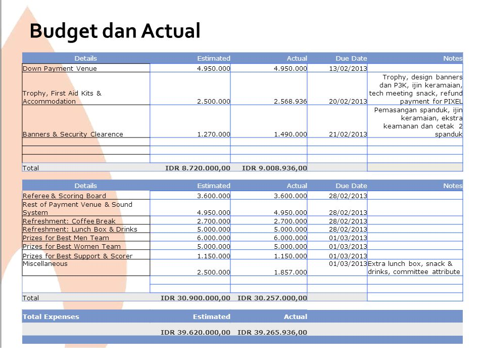 Budget dan Actual Details Estimated Actual Due Date Notes