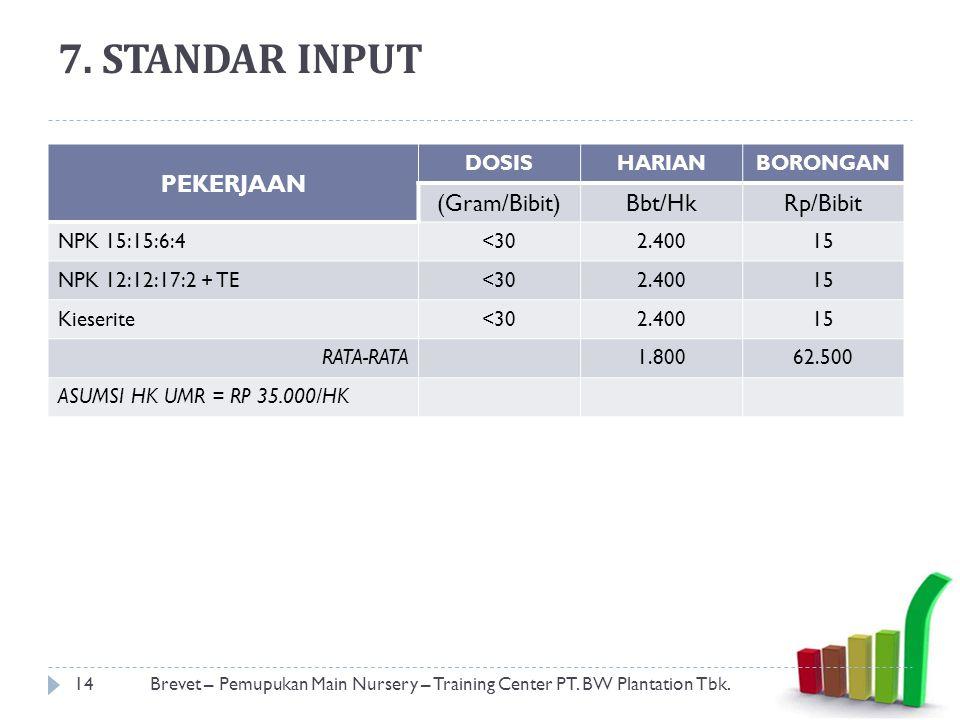 7. STANDAR INPUT PEKERJAAN (Gram/Bibit) Bbt/Hk Rp/Bibit DOSIS HARIAN