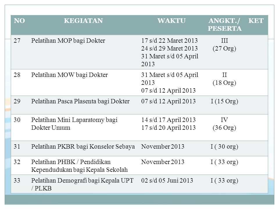 NO KEGIATAN. WAKTU. ANGKT./ PESERTA. KET. 27. Pelatihan MOP bagi Dokter. 17 s/d 22 Maret 2013.