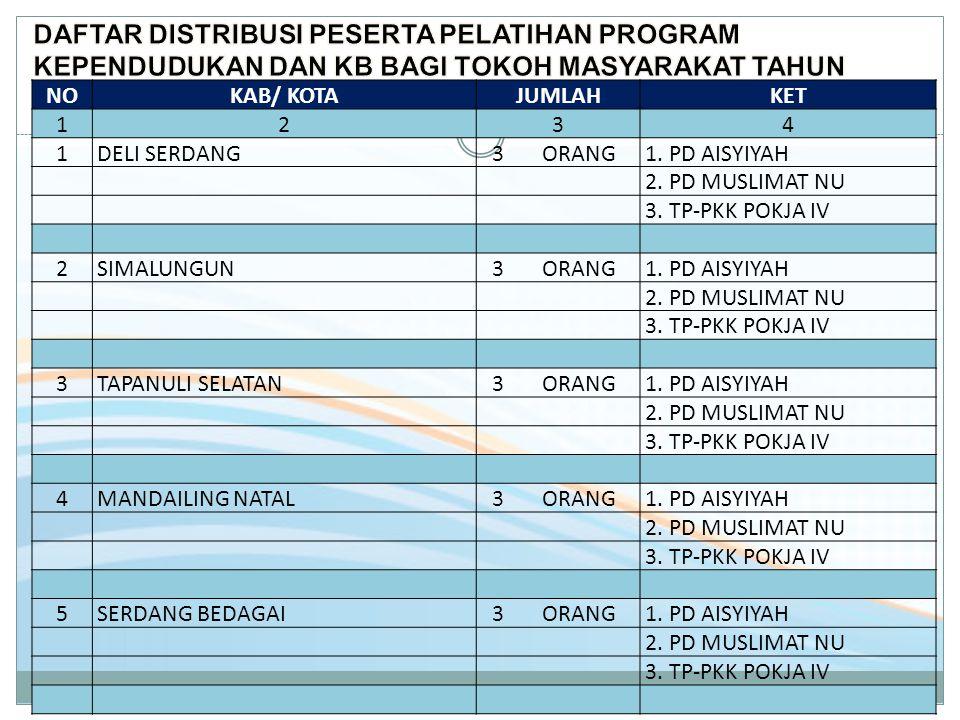 DAFTAR DISTRIBUSI PESERTA PELATIHAN PROGRAM KEPENDUDUKAN DAN KB BAGI TOKOH MASYARAKAT TAHUN 2013
