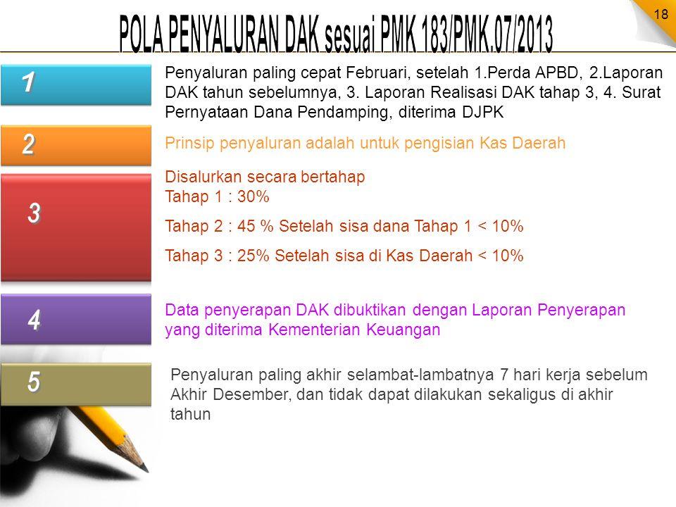 POLA PENYALURAN DAK sesuai PMK 183/PMK.07/2013