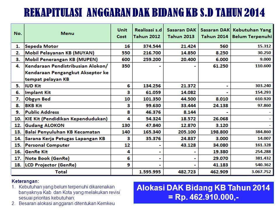 REKAPITULASI ANGGARAN DAK BIDANG KB S.D TAHUN 2014
