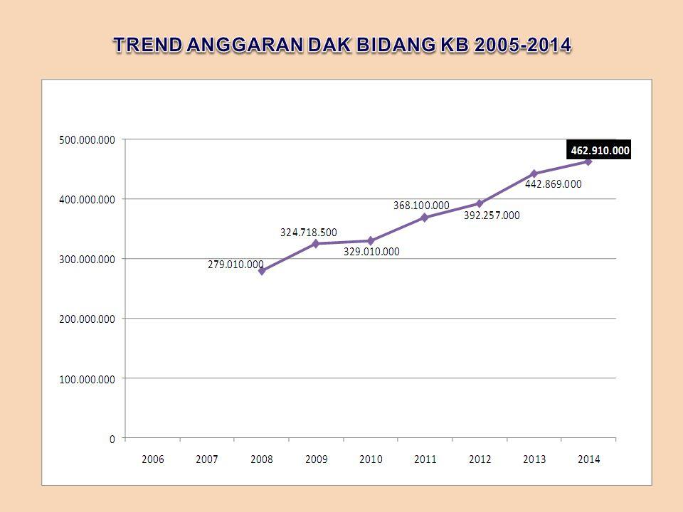 TREND ANGGARAN DAK BIDANG KB 2005-2014