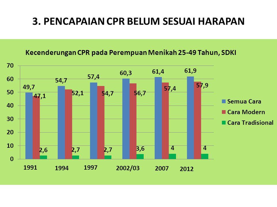 3. PENCAPAIAN CPR BELUM SESUAI HARAPAN