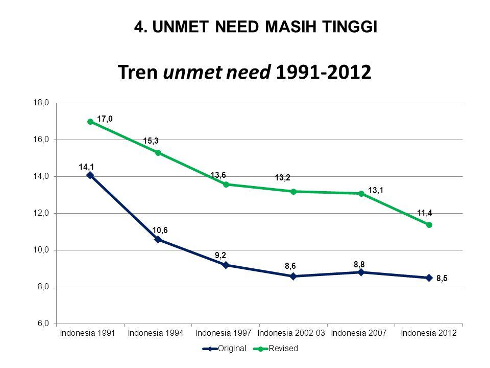 Tren unmet need 1991-2012 4. UNMET NEED MASIH TINGGI