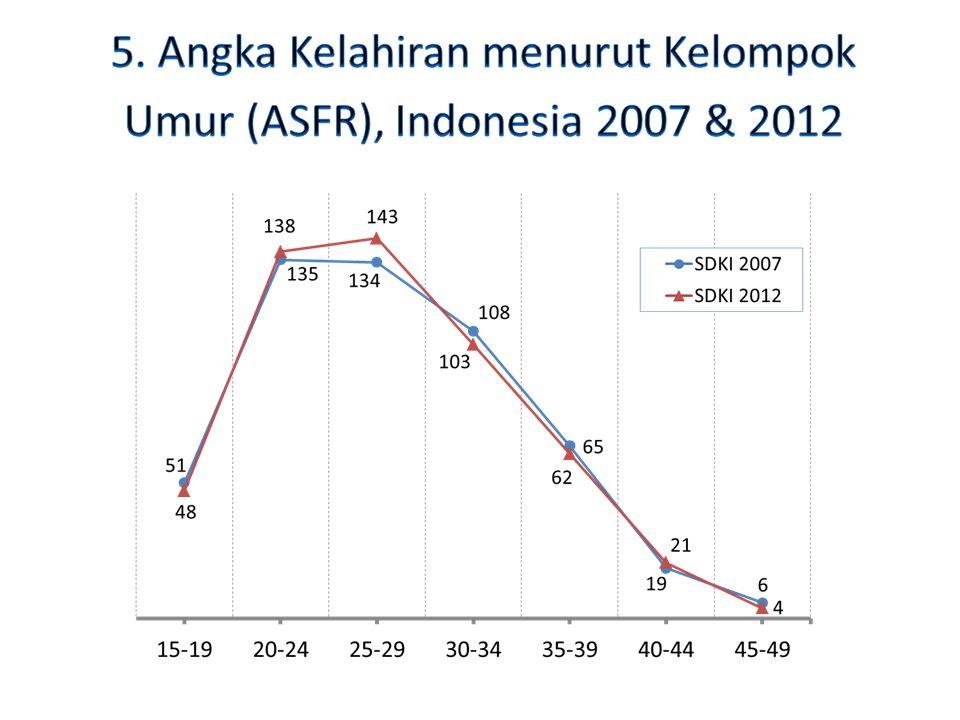5. Angka Kelahiran menurut Kelompok Umur (ASFR), Indonesia 2007 & 2012