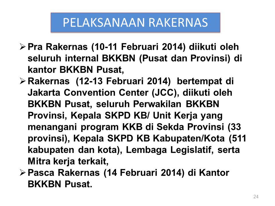PELAKSANAAN RAKERNAS Pra Rakernas (10-11 Februari 2014) diikuti oleh seluruh internal BKKBN (Pusat dan Provinsi) di kantor BKKBN Pusat,