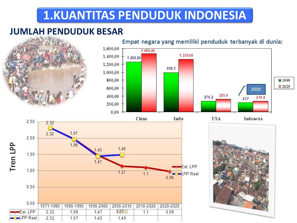 1.KUANTITAS PENDUDUK INDONESIA