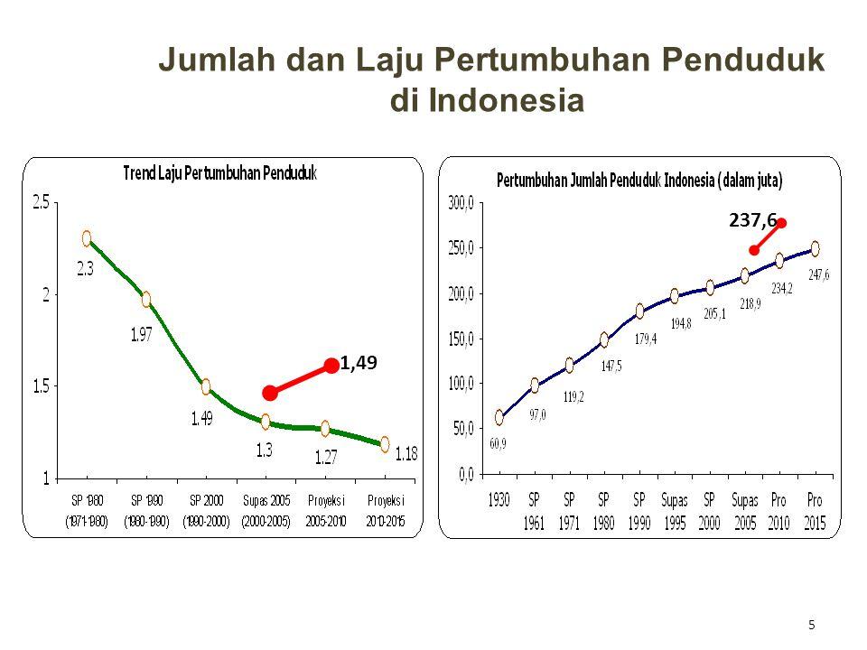 Jumlah dan Laju Pertumbuhan Penduduk