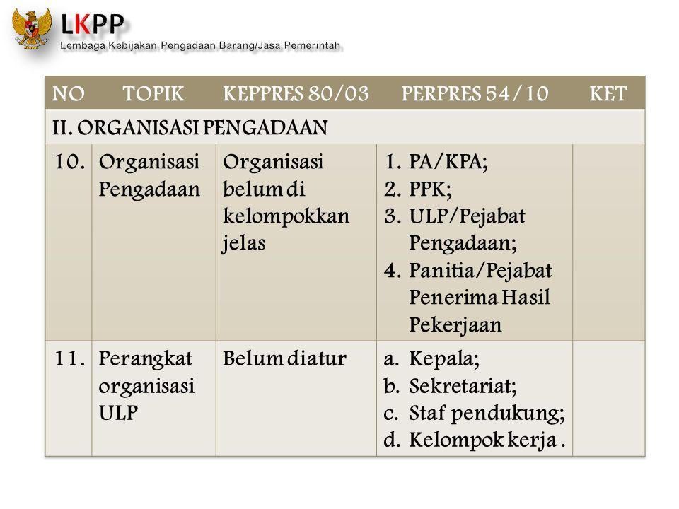 NO TOPIK. KEPPRES 80/03. PERPRES 54/10. KET. II. ORGANISASI PENGADAAN. 10. Organisasi Pengadaan.