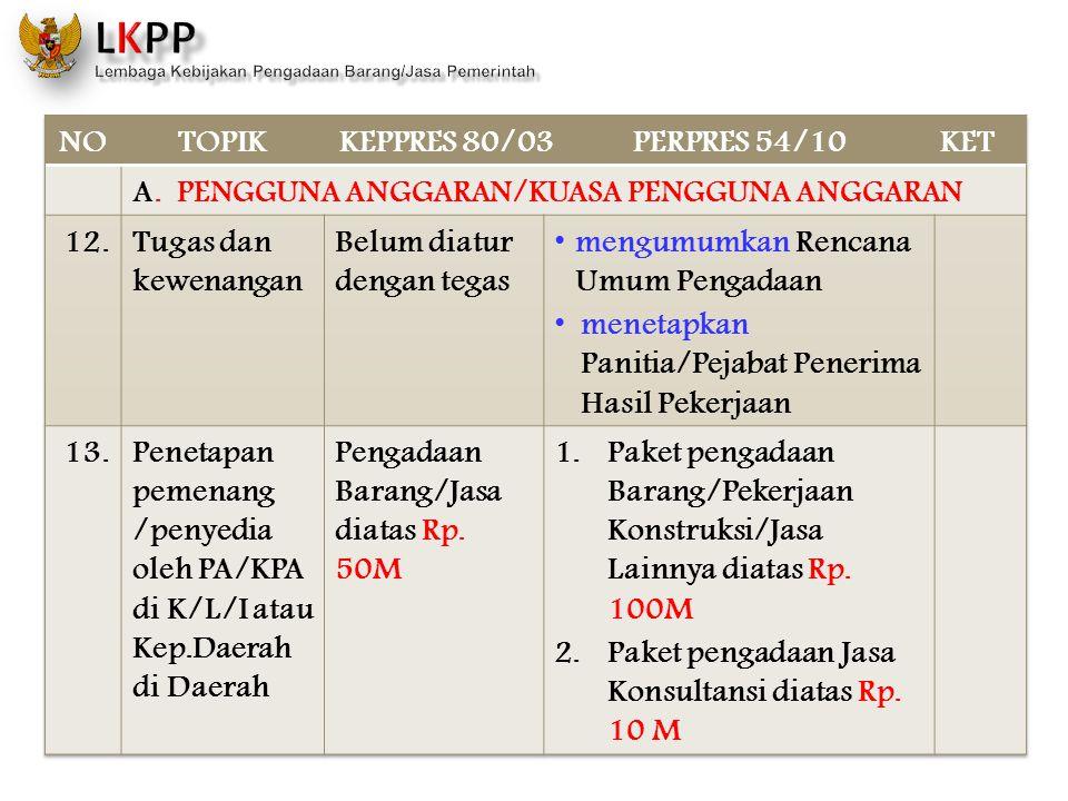 NO TOPIK. KEPPRES 80/03. PERPRES 54/10. KET. A. PENGGUNA ANGGARAN/KUASA PENGGUNA ANGGARAN. 12.