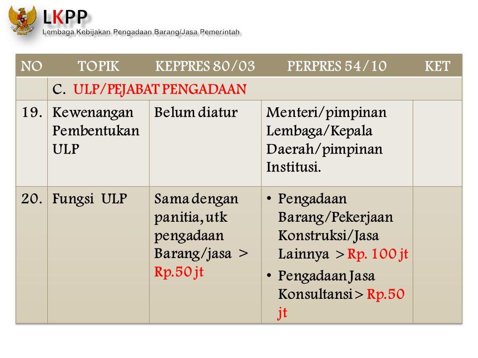 NO TOPIK. KEPPRES 80/03. PERPRES 54/10. KET. C. ULP/PEJABAT PENGADAAN. 19. Kewenangan Pembentukan ULP.