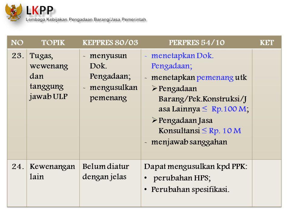 NO TOPIK. KEPPRES 80/03. PERPRES 54/10. KET. 23. Tugas, wewenang dan tanggung jawab ULP. menyusun Dok. Pengadaan;