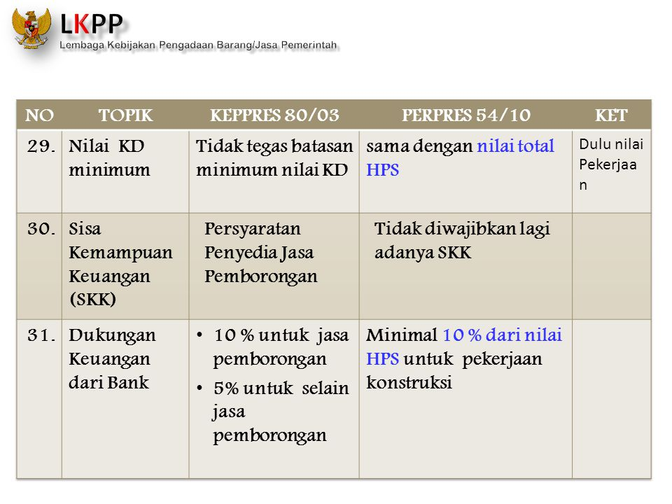 NO TOPIK KEPPRES 80/03 PERPRES 54/10 KET