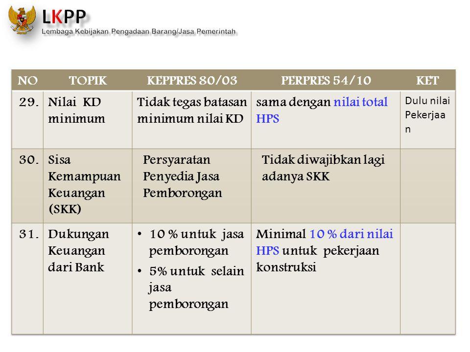 NO TOPIK KEPPRES 80/03 PERPRES 54/10 KET