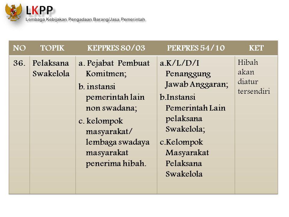 NO TOPIK KEPPRES 80/03 PERPRES 54/10 KET 36.
