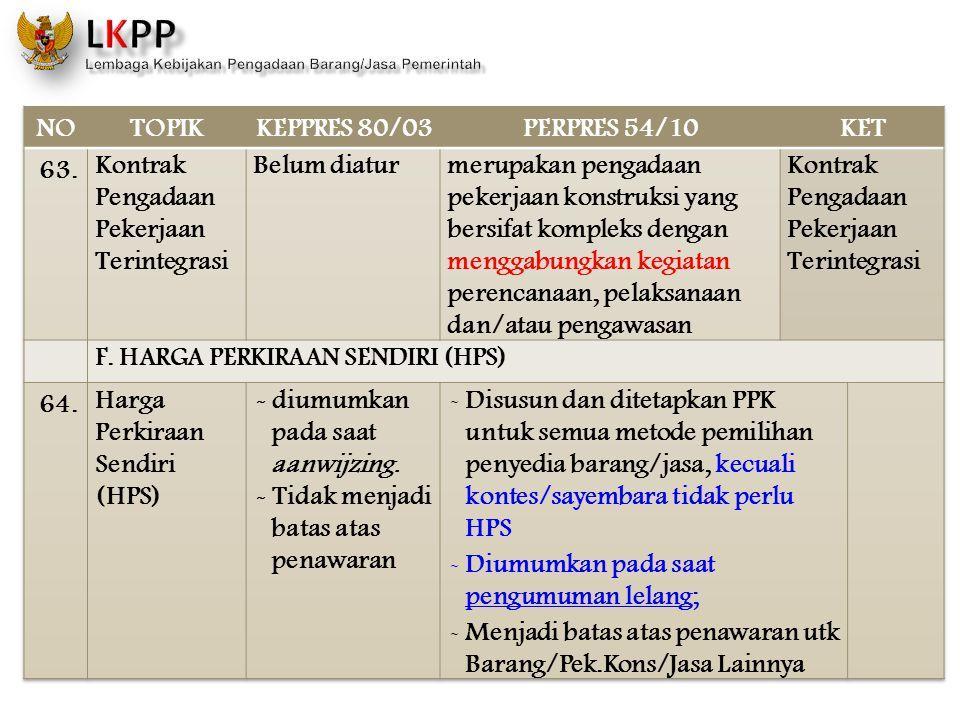 NO TOPIK. KEPPRES 80/03. PERPRES 54/10. KET. 63. Kontrak Pengadaan Pekerjaan Terintegrasi. Belum diatur.