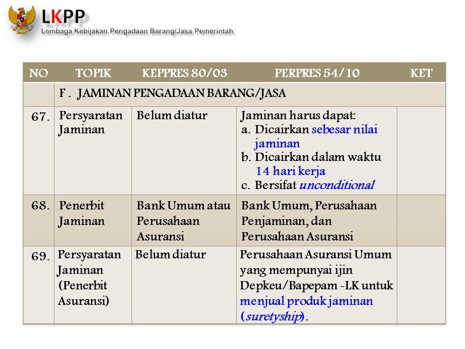 NO TOPIK. KEPPRES 80/03. PERPRES 54/10. KET. F . JAMINAN PENGADAAN BARANG/JASA. 67. Persyaratan Jaminan.