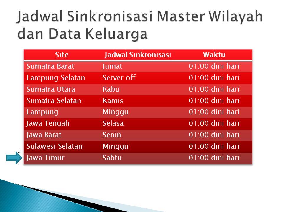 Jadwal Sinkronisasi Master Wilayah dan Data Keluarga