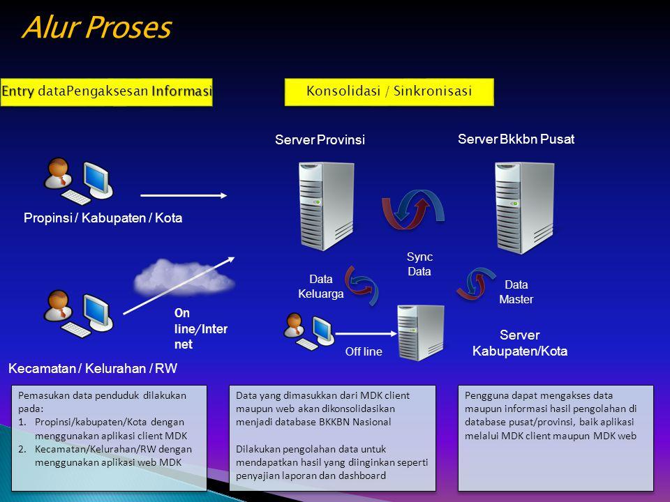 Alur Proses Entry dataPengaksesan Informasi Konsolidasi / Sinkronisasi