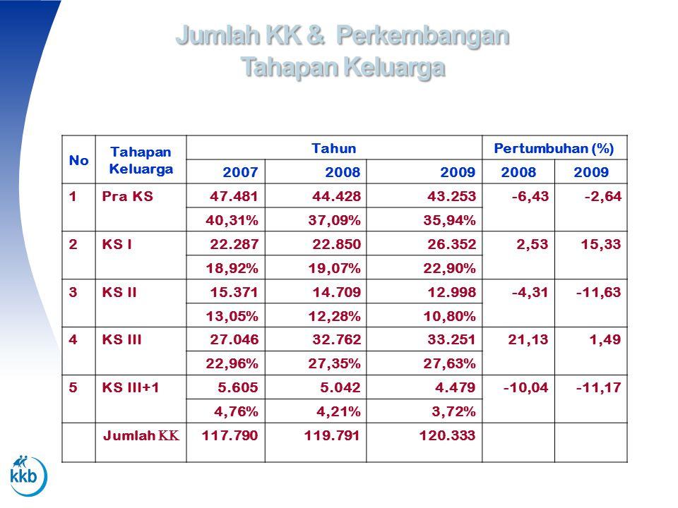 Jumlah KK & Perkembangan Tahapan Keluarga