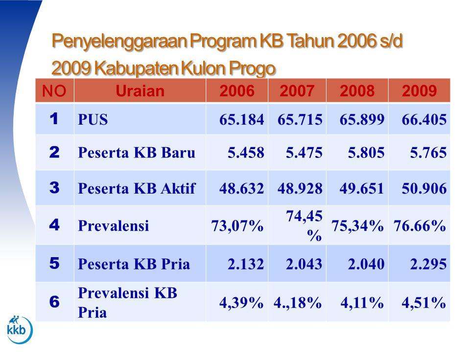 Penyelenggaraan Program KB Tahun 2006 s/d 2009 Kabupaten Kulon Progo