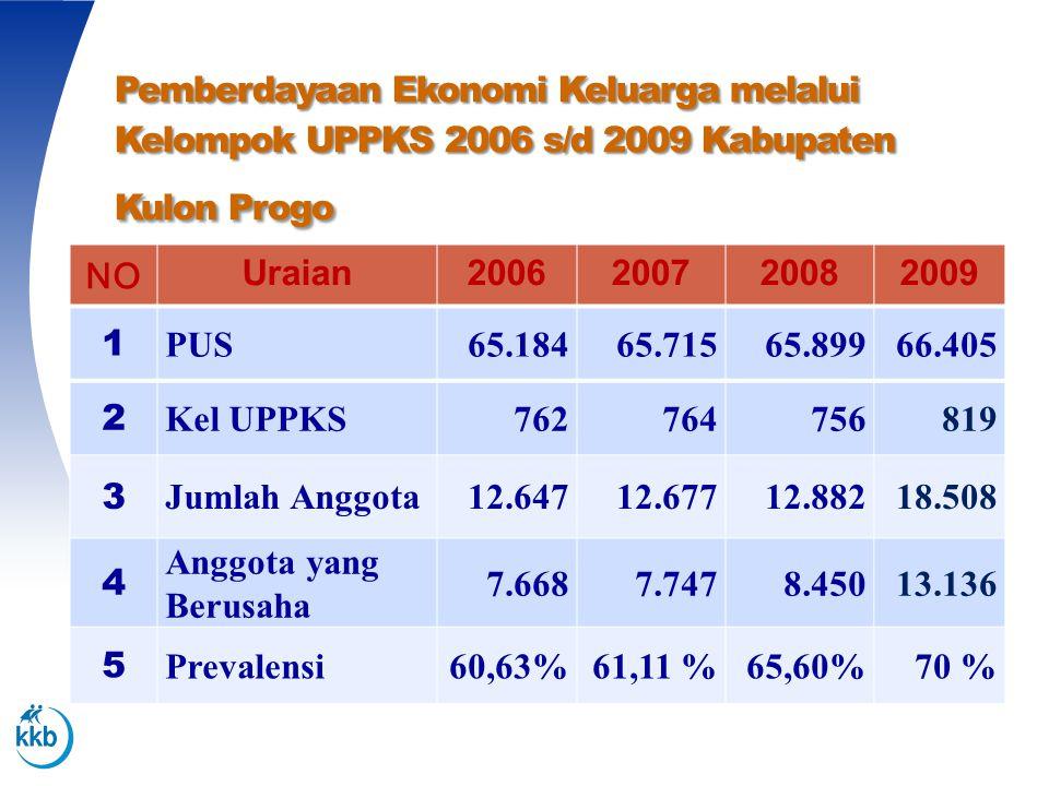 Pemberdayaan Ekonomi Keluarga melalui Kelompok UPPKS 2006 s/d 2009 Kabupaten Kulon Progo