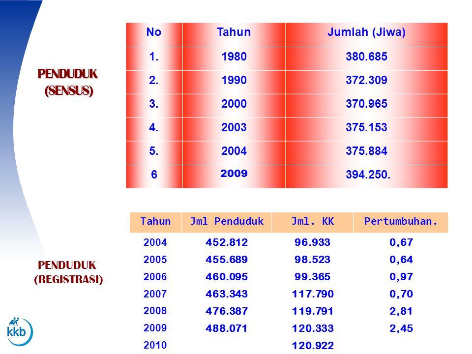 PENDUDUK (SENSUS) No Tahun Jumlah (Jiwa) 1. 1980 380.685 2. 1990