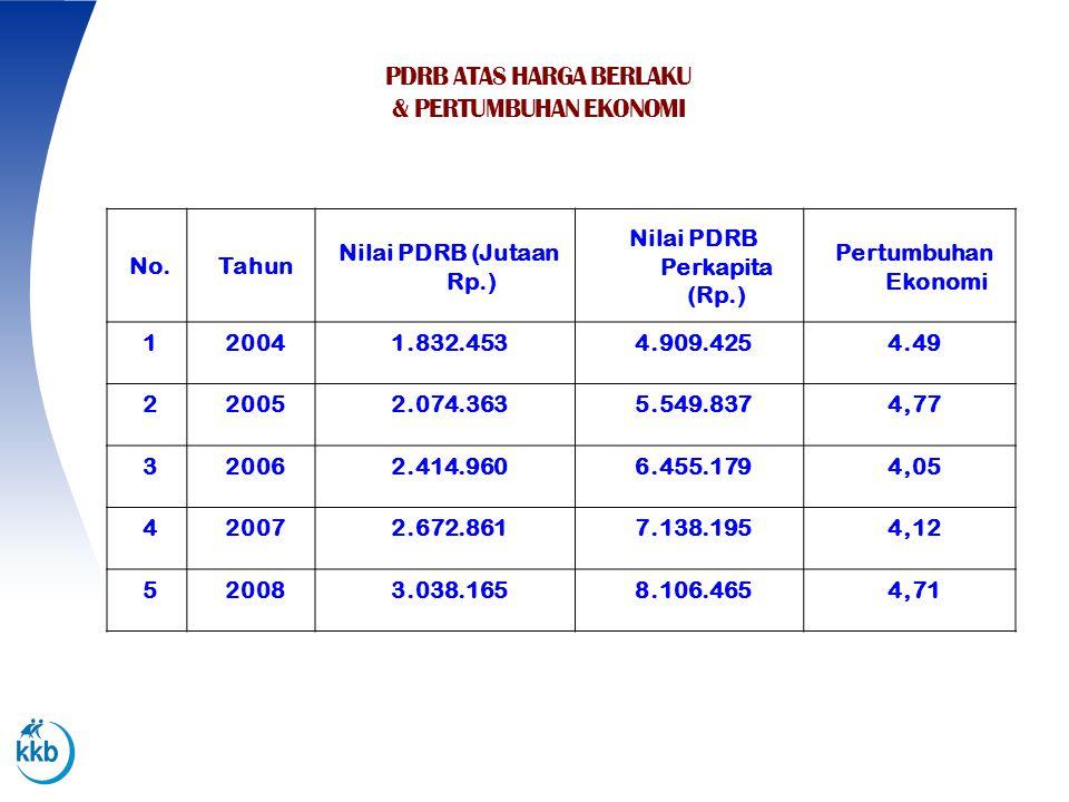 Nilai PDRB Perkapita (Rp.)