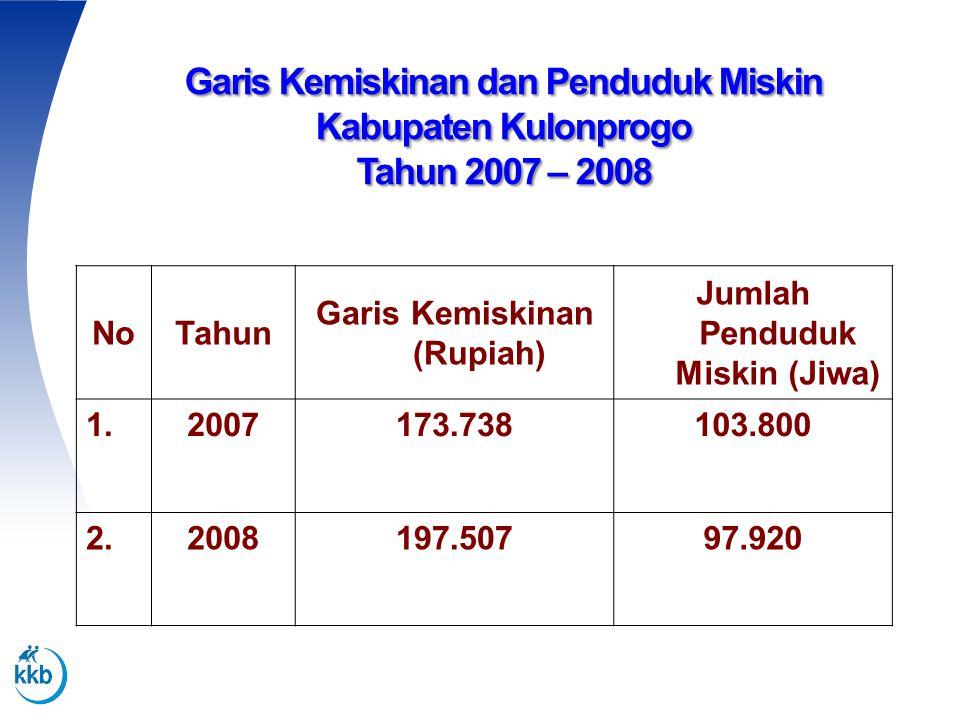 Garis Kemiskinan (Rupiah) Jumlah Penduduk Miskin (Jiwa)