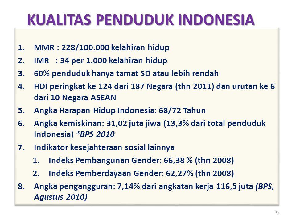KUALITAS PENDUDUK INDONESIA