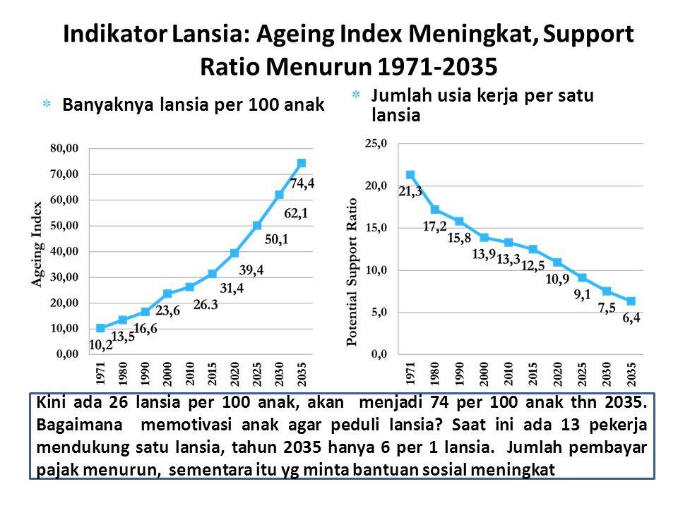 Indikator Lansia: Ageing Index Meningkat, Support Ratio Menurun 1971-2035