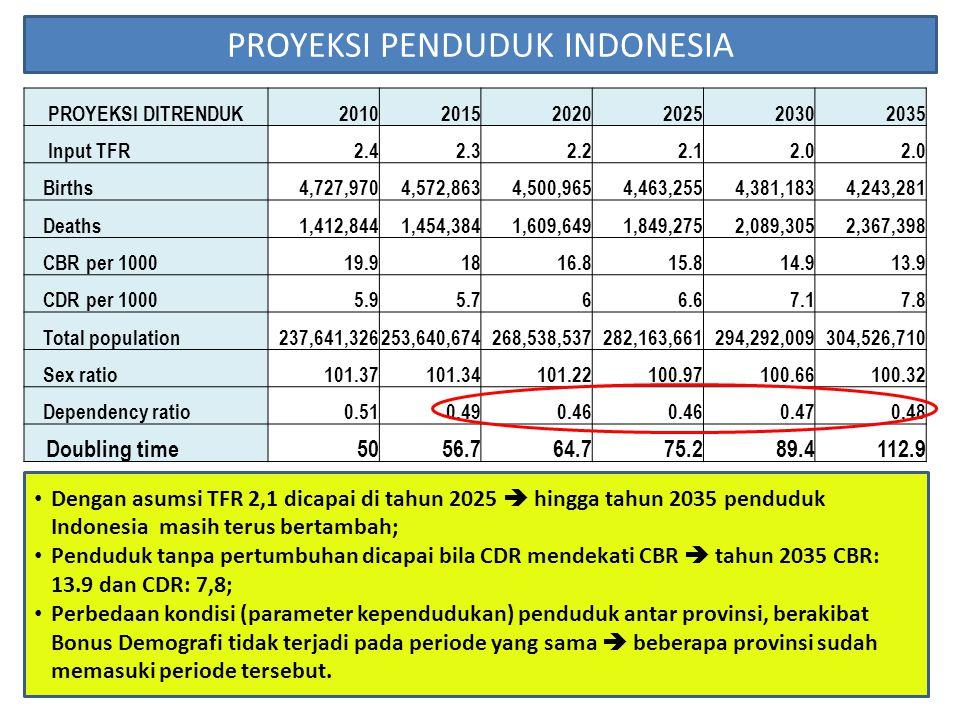 PROYEKSI PENDUDUK INDONESIA
