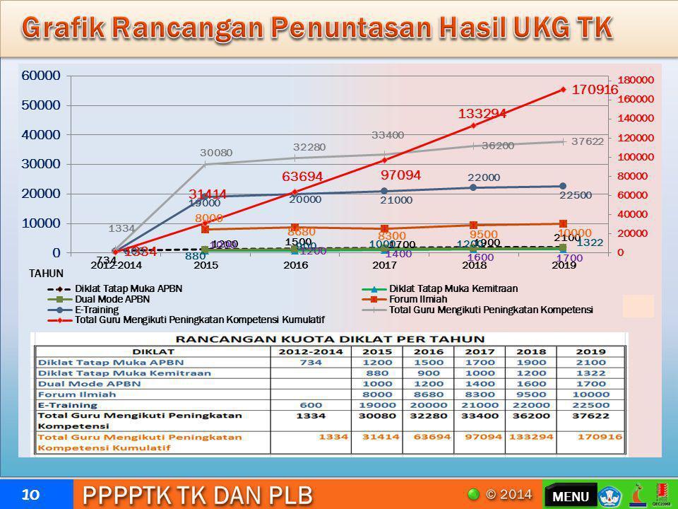Grafik Rancangan Penuntasan Hasil UKG TK