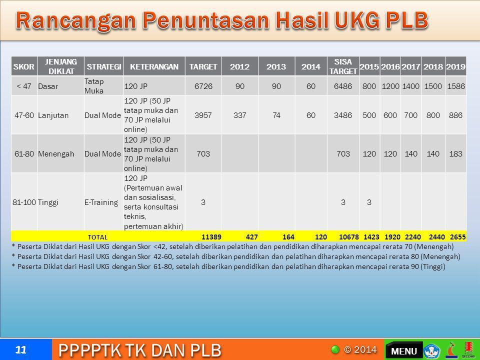 Rancangan Penuntasan Hasil UKG PLB
