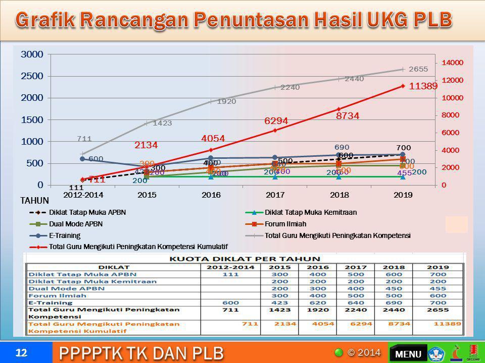 Grafik Rancangan Penuntasan Hasil UKG PLB