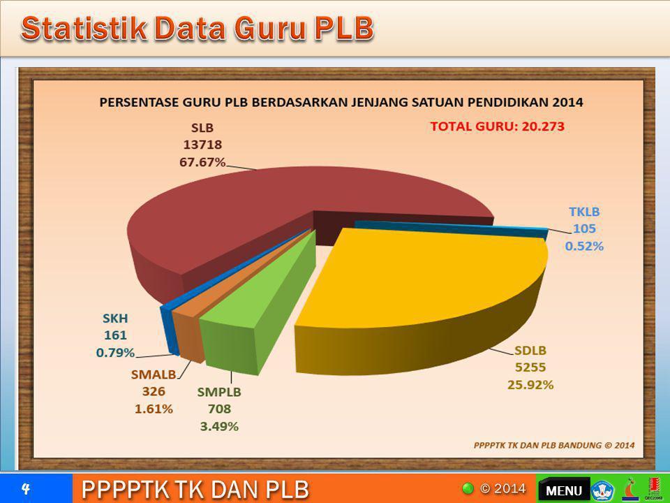 Statistik Data Guru PLB