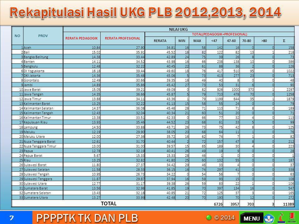 Rekapitulasi Hasil UKG PLB 2012,2013, 2014