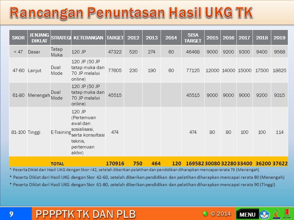 Rancangan Penuntasan Hasil UKG TK