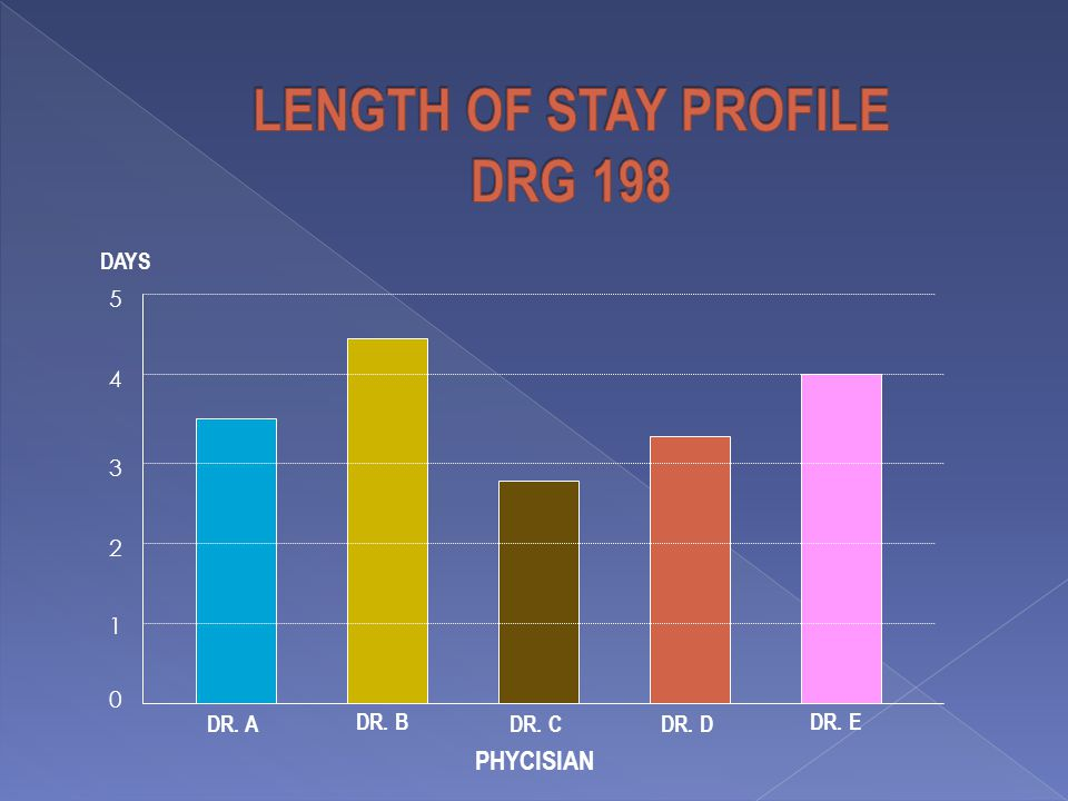 LENGTH OF STAY PROFILE DRG 198