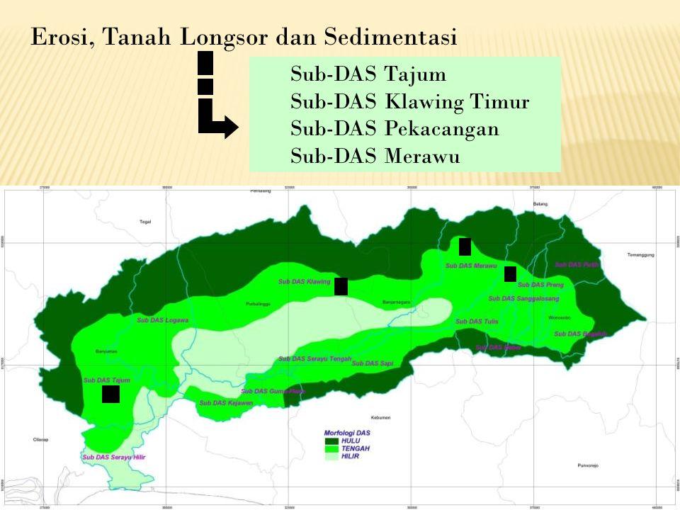 Erosi, Tanah Longsor dan Sedimentasi