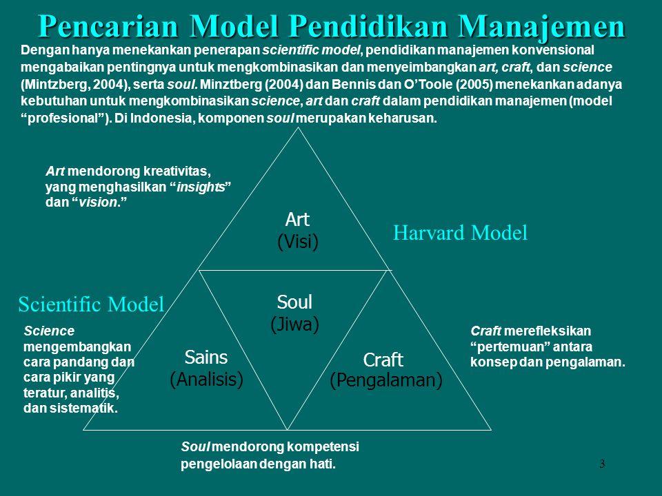 Pencarian Model Pendidikan Manajemen
