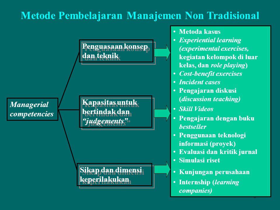 Metode Pembelajaran Manajemen Non Tradisional